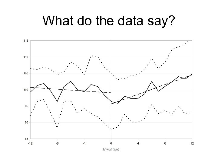 What do the data say?
