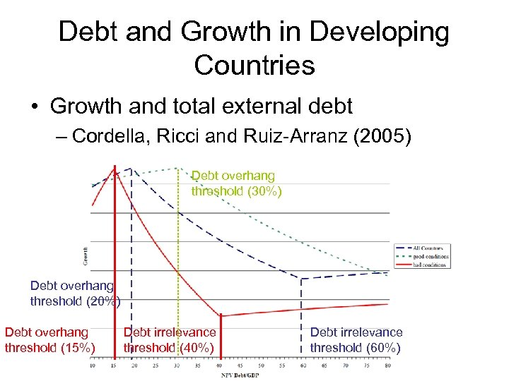 Debt and Growth in Developing Countries • Growth and total external debt – Cordella,