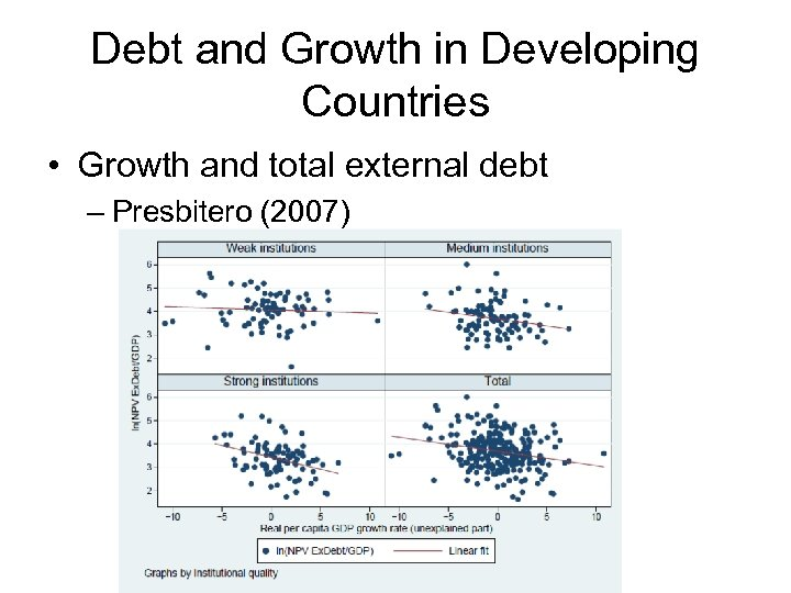 Debt and Growth in Developing Countries • Growth and total external debt – Presbitero