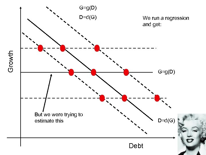 G=g(D) We run a regression and get: Growth D=d(G) G=g(D) But we were trying