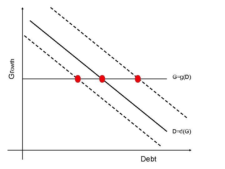 Growth G=g(D) D=d(G) Debt