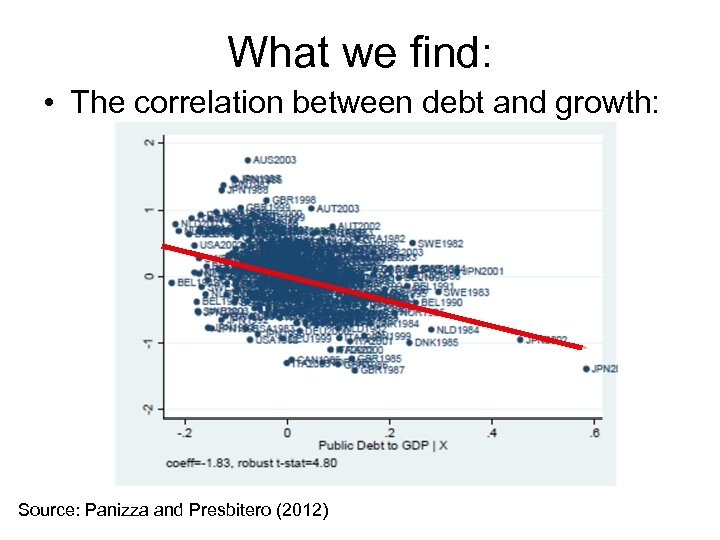 What we find: • The correlation between debt and growth: Source: Panizza and Presbitero