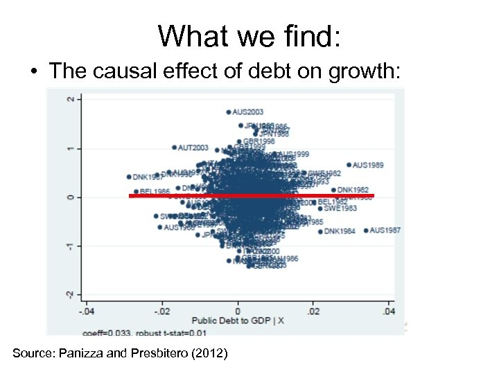 What we find: • The causal effect of debt on growth: Source: Panizza and