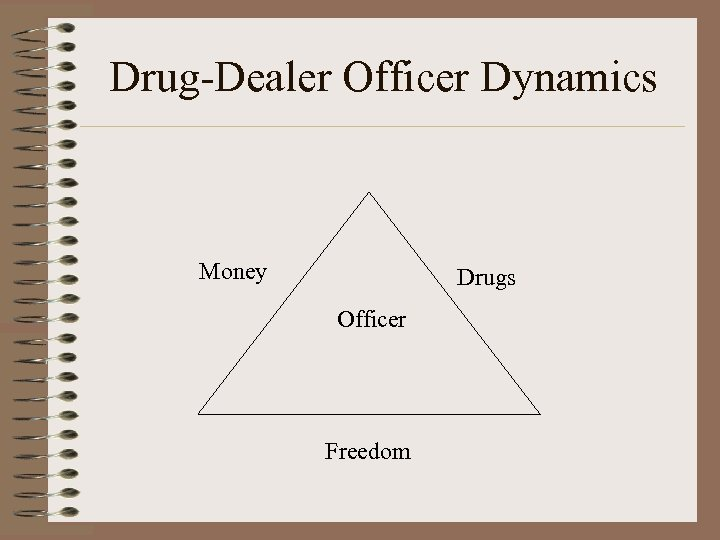 Drug-Dealer Officer Dynamics Money Drugs Officer Freedom