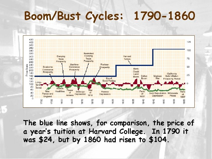 Boom/Bust Cycles: 1790 -1860 The blue line shows, for comparison, the price of a