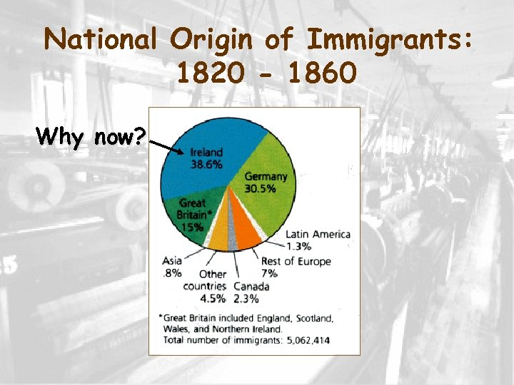 National Origin of Immigrants: 1820 - 1860 Why now?