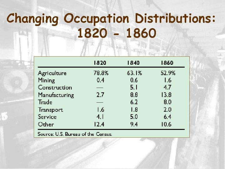 Changing Occupation Distributions: 1820 - 1860