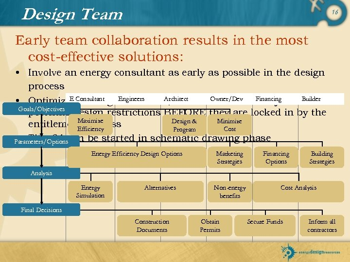 Design Team 16 Early team collaboration results in the most cost-effective solutions: • Involve