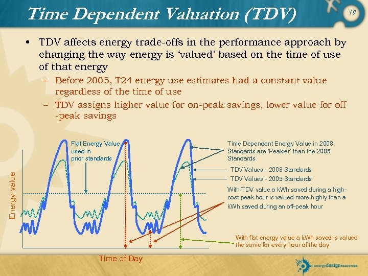 Time Dependent Valuation (TDV) 19 • TDV affects energy trade-offs in the performance approach