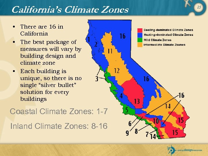 California's Climate Zones • There are 16 in California • The best package of