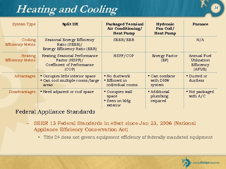Heating and Cooling Split DX Packaged Terminal Air Conditioning/ Heat Pump Cooling Efficiency Metric
