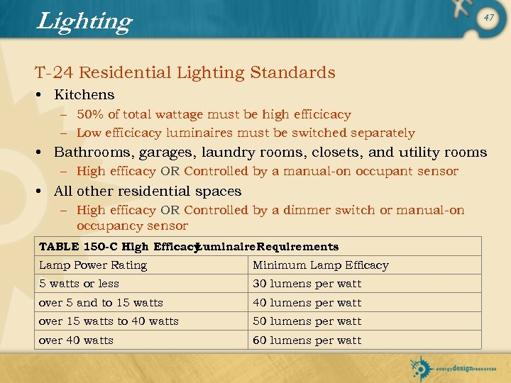 Lighting 47 T-24 Residential Lighting Standards • Kitchens – 50% of total wattage must