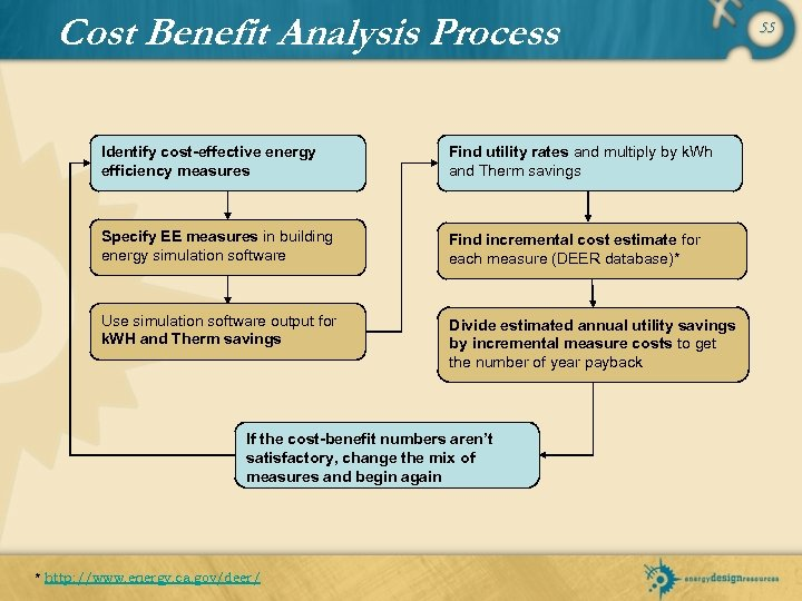 Cost Benefit Analysis Process Identify cost-effective energy efficiency measures Find utility rates and multiply