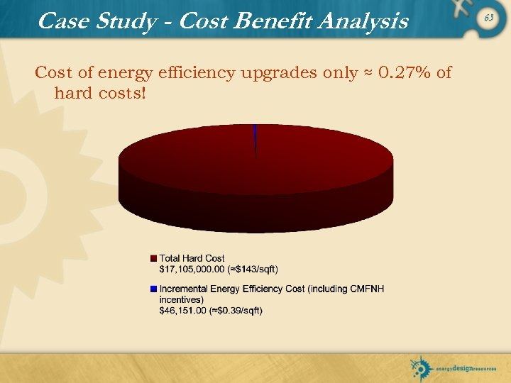 Case Study - Cost Benefit Analysis Cost of energy efficiency upgrades only ≈ 0.