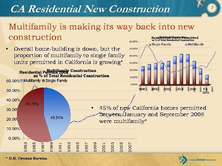 CA Residential New Construction Multifamily is making its way back into new construction •