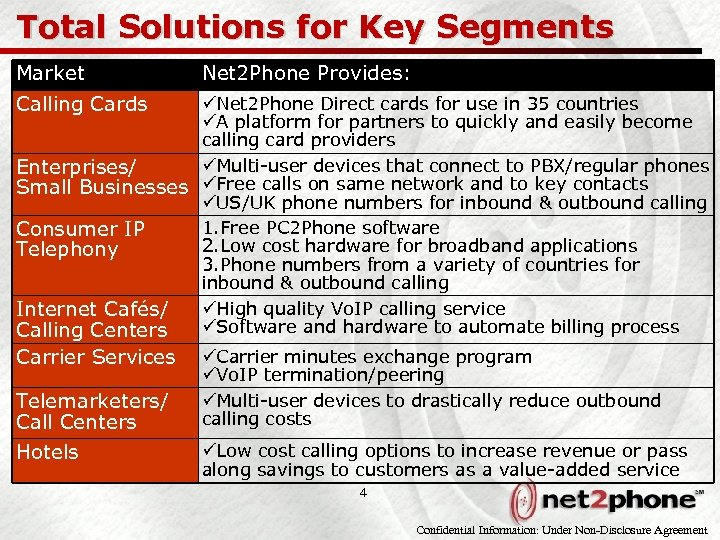 Total Solutions for Key Segments Market Net 2 Phone Provides: Calling Cards üNet 2