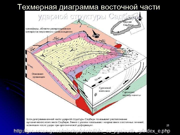 Техмерная диаграмма восточной части ударной структуры Садбери поиски-2013 -л-4 25 http: //gsc. nrcan. gc.