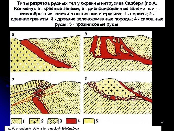Tипы разрезов рудных тел y окраины интрузива Cадбери (по A. Kолмену): a - краевые