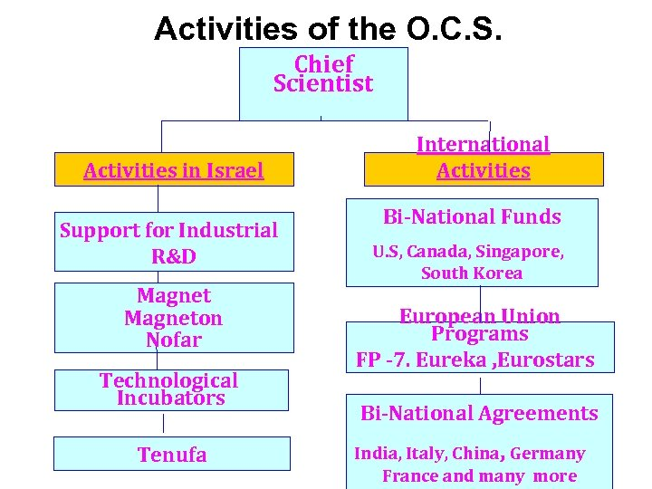 Activities of the O. C. S. Chief Scientist Activities in Israel Support for Industrial