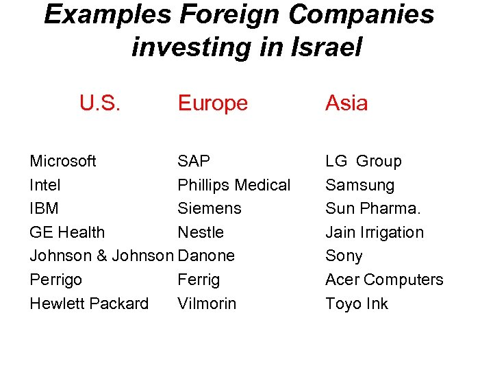 Examples Foreign Companies investing in Israel U. S. Europe Microsoft SAP Intel Phillips Medical
