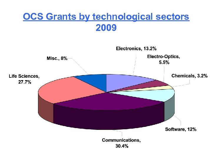 OCS Grants by technological sectors 2009