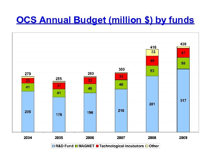 OCS Annual Budget (million $) by funds