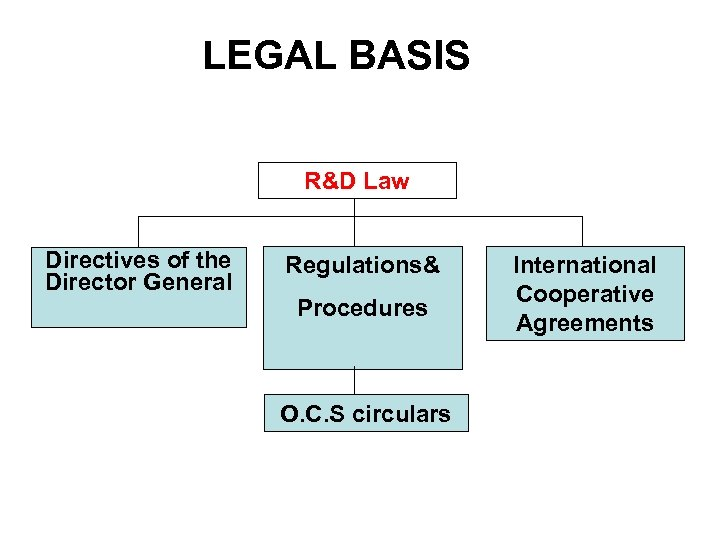 LEGAL BASIS R&D Law Directives of the Director General Regulations& Procedures O. C. S