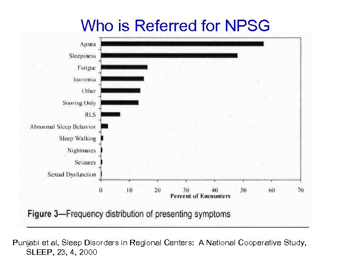Who is Referred for NPSG Punjabi et al, Sleep Disorders in Regional Centers: A