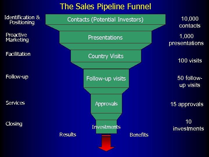 The Sales Pipeline Funnel Identification & Positioning Contacts (Potential Investors) Proactive Marketing Presentations Facilitation