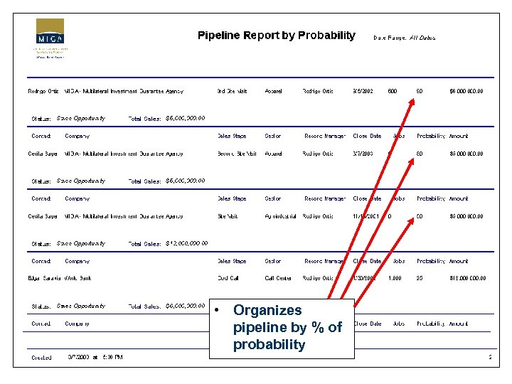• Organizes pipeline by % of probability