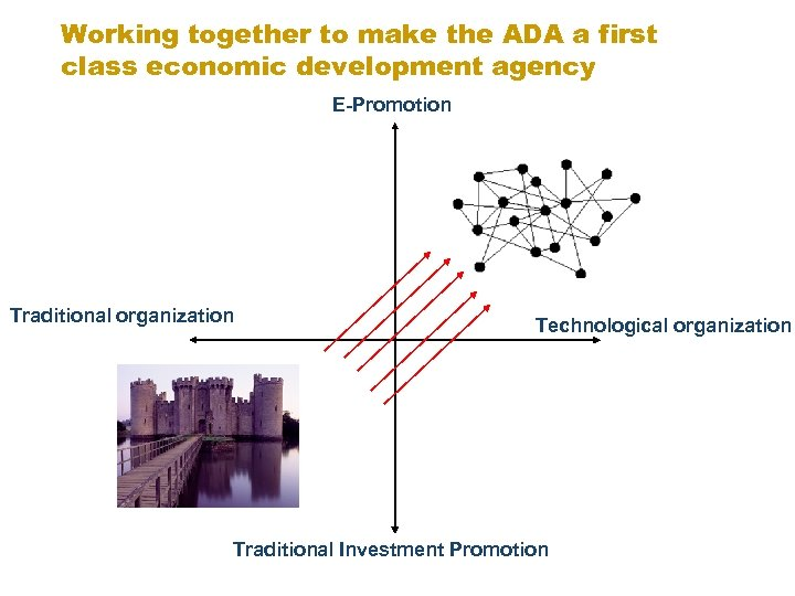 Working together to make the ADA a first class economic development agency E-Promotion Traditional