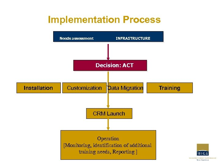 Implementation Process Needs assessment INFRASTRUCTURE Decision: ACT Installation Customization Data Migration CRM Launch Operation