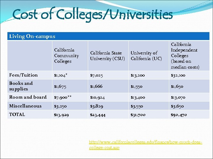 Cost of Colleges/Universities Living On-campus California Community Colleges California State University (CSU) University of