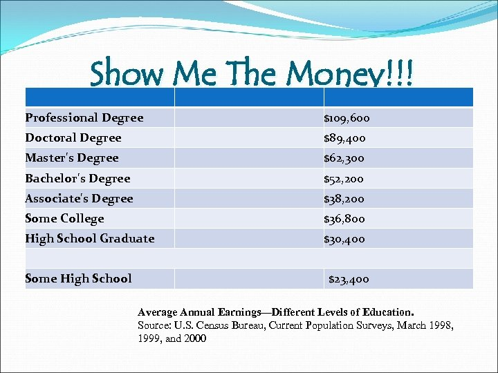 Show Me The Money!!! Professional Degree $109, 600 Doctoral Degree $89, 400 Master's Degree
