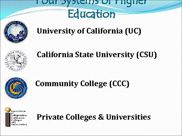 Four Systems of Higher Education University of California (UC) California State University (CSU) Community