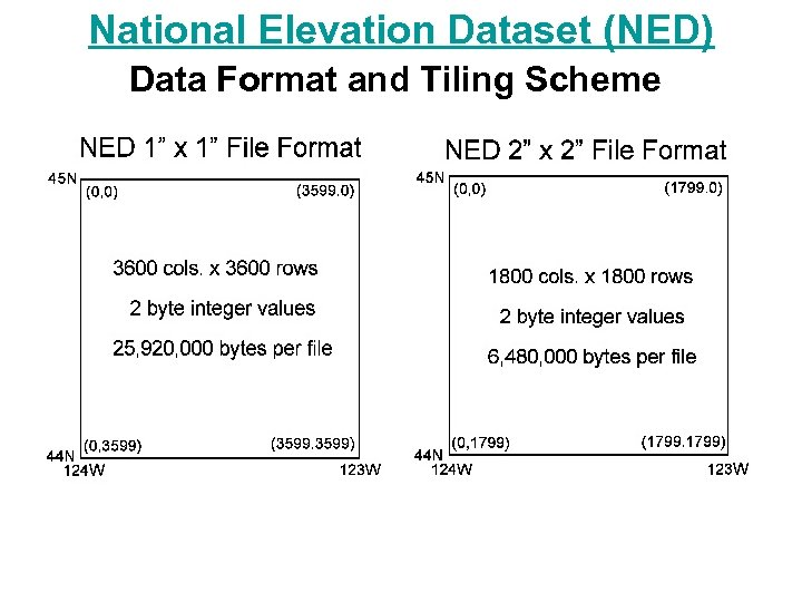 National Elevation Dataset (NED) Data Format and Tiling Scheme
