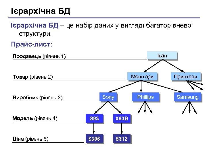 Ієрархічна БД – це набір даних у вигляді багаторівневої структури. Прайс-лист: Іван Продавець (рівень