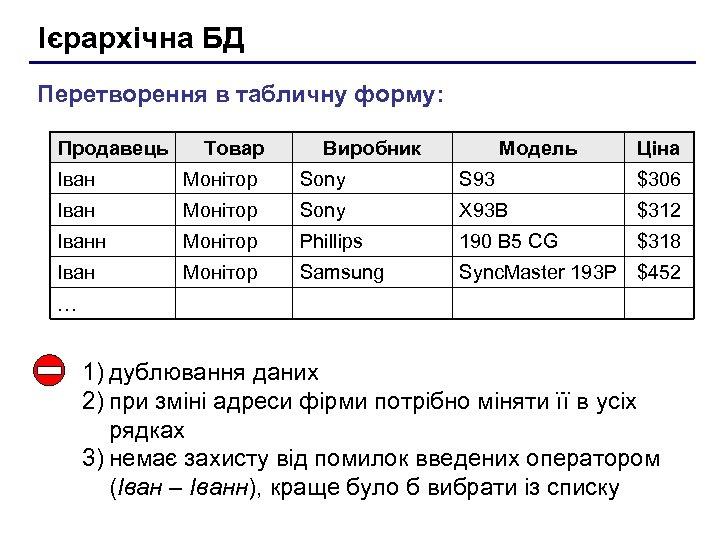 Ієрархічна БД Перетворення в табличну форму: Продавець Товар Виробник Модель Ціна Іван Монітор Sony