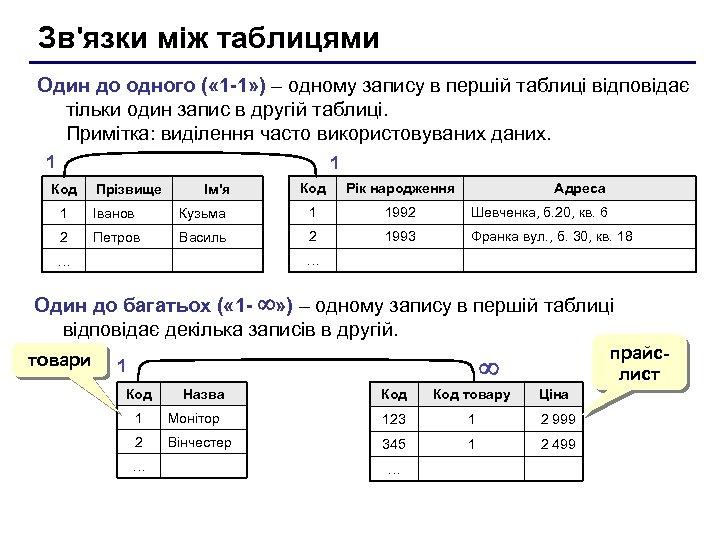 Зв'язки між таблицями Один до одного ( « 1 -1» ) – одному запису
