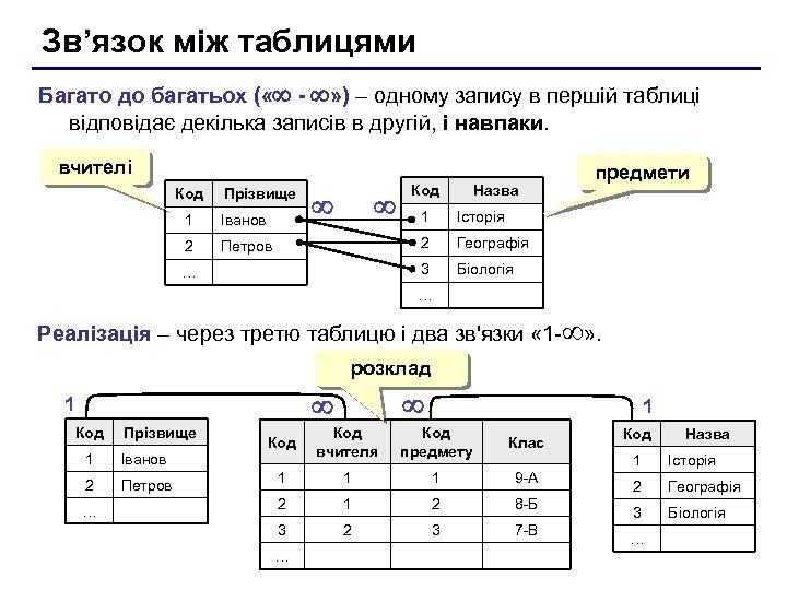 Зв'язок між таблицями Багато до багатьох ( « - » ) – одному запису