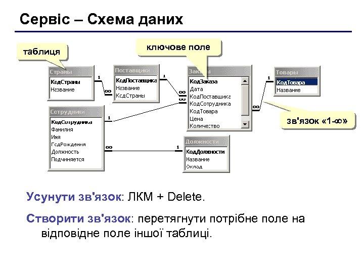 Сервіс – Схема даних таблиця ключове поле зв'язок « 1 - » Усунути зв'язок: