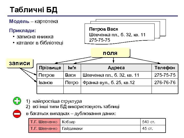 Табличні БД Модель – картотека Петров Вася Шевченка пл. , б. 32, кв. 11