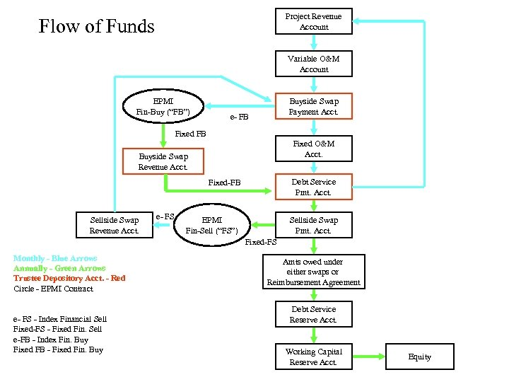 """Project Revenue Account Flow of Funds Variable O&M Account EPMI Fin-Buy (""""FB"""") Buyside Swap"""