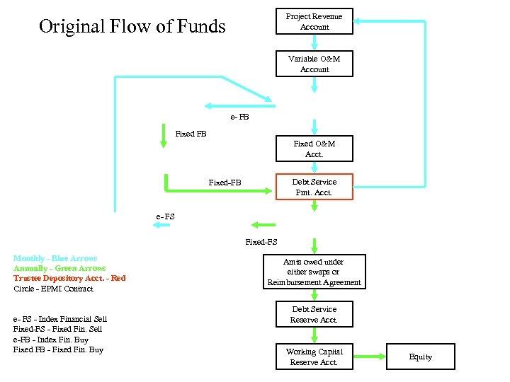 Project Revenue Account Original Flow of Funds Variable O&M Account e- FB Fixed O&M