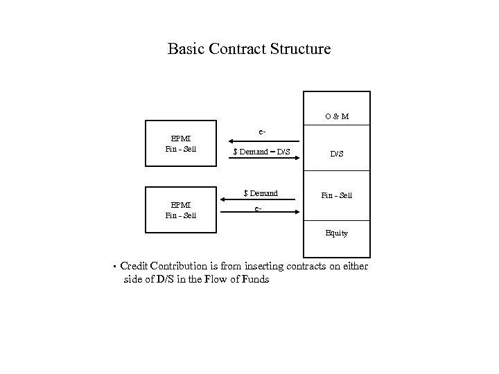 Basic Contract Structure O&M EPMI Fin - Sell e. D/S $ Demand EPMI Fin