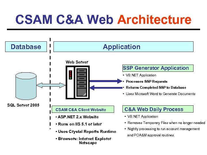 Cyber Security Assessment Management CSAM Highlight of