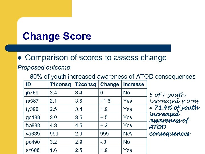 Change Score l Comparison of scores to assess change Proposed outcome: 80% of youth