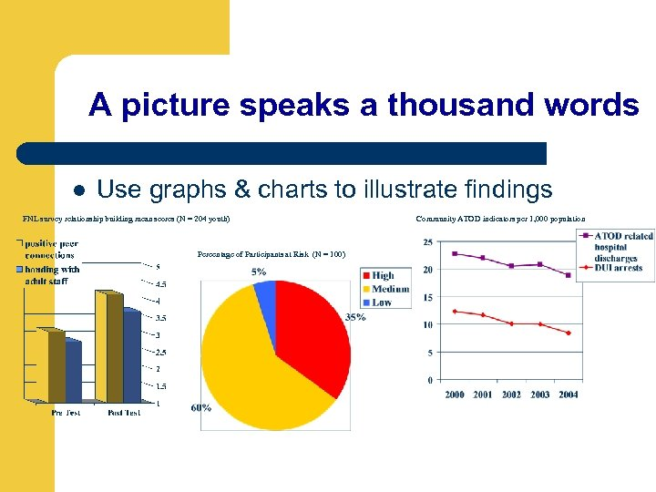A picture speaks a thousand words l Use graphs & charts to illustrate findings