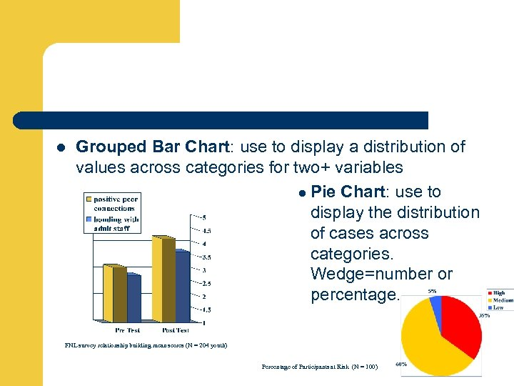 l Grouped Bar Chart: use to display a distribution of values across categories for