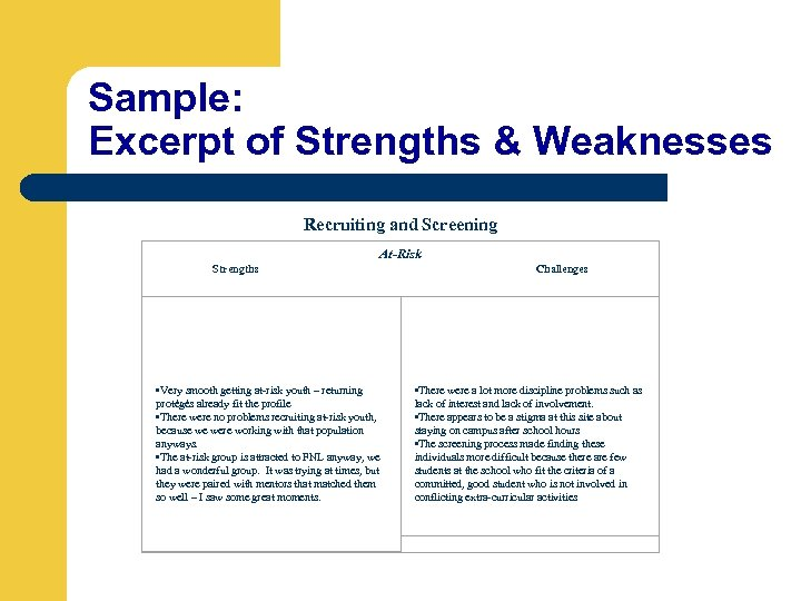 Sample: Excerpt of Strengths & Weaknesses Recruiting and Screening At-Risk Strengths • Very smooth